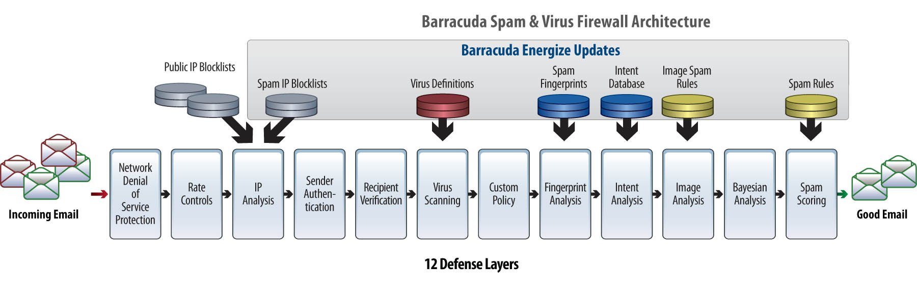 Barracuda Spam And Virus Firewall Canadian Web Hosting